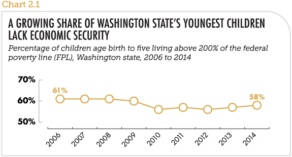 A growing share of Washington state's youngest children lack economic security