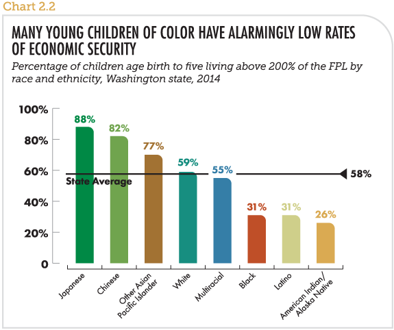 Many young children of color have alarmingly low rates of economic security