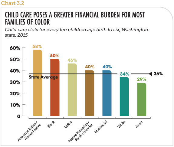 Child care poses a greater financial burden for most families of color