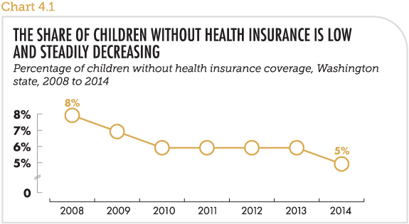 The share of children without health insurance is low and steadily decreasing