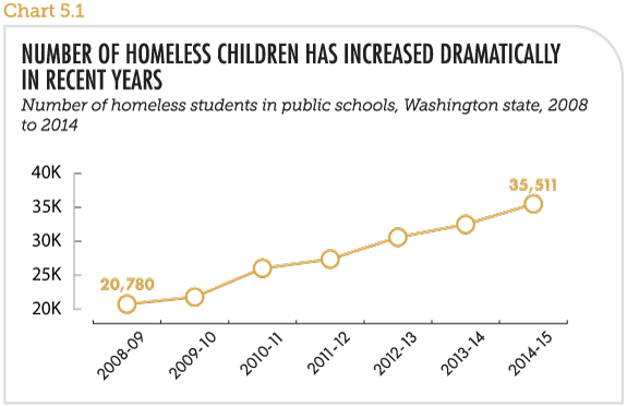Number of homeless children has increased dramatically in recent years
