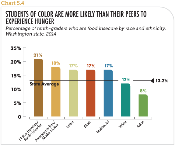 Students of color are more likely than their peers to experience hunger