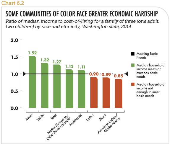 Some communities of color face greater economic hardship