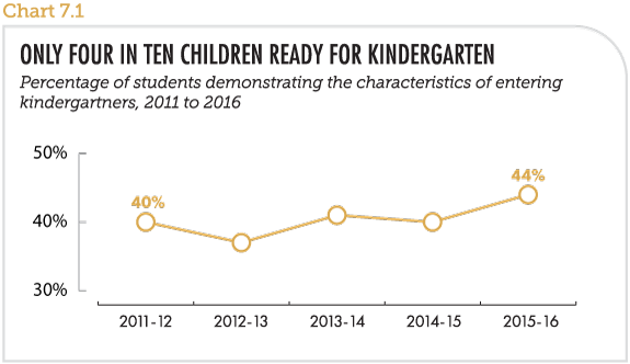 Only four in ten children ready for kindergarten