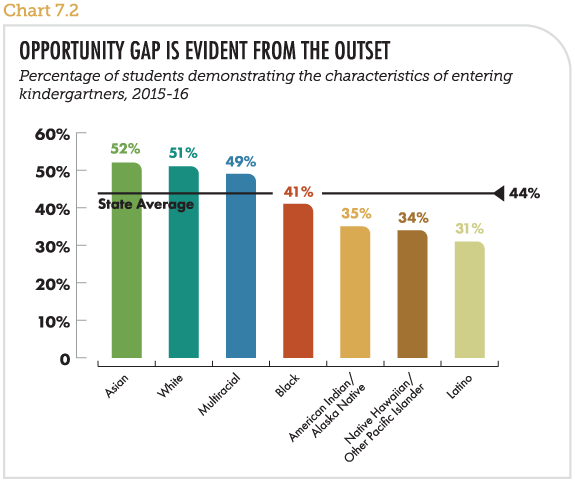 Opportunity gap is evident from the outset