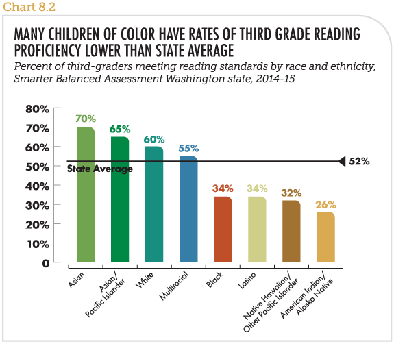 Many children of color have rates of third grade reading proficiency lower than state average