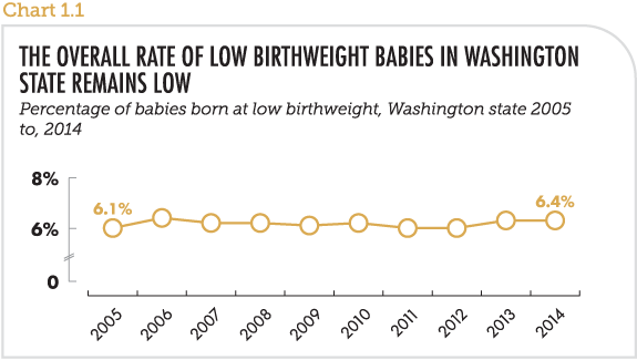 The overall rate of low birthweight babies in Washington remains low