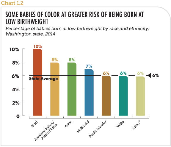 Some babies of color at greater risk of being born at low birthweight