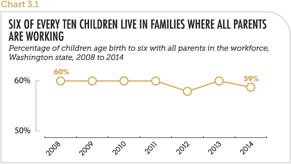 Six of every ten children live in families where all parents are working