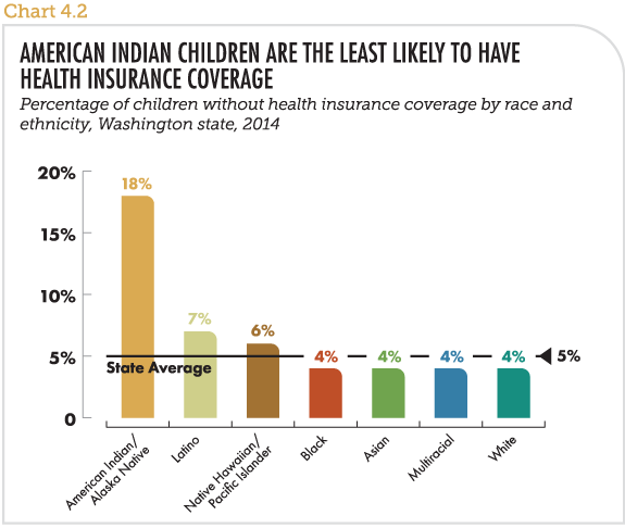 American Indian children are the least likely to have health insurance coverage