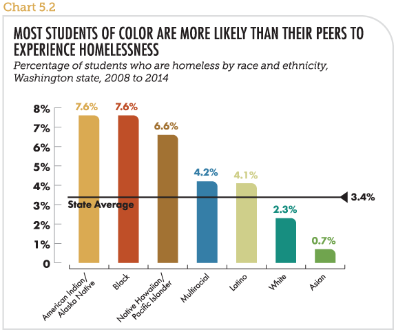 Most students of color are more likely than their peers to experience homelessness