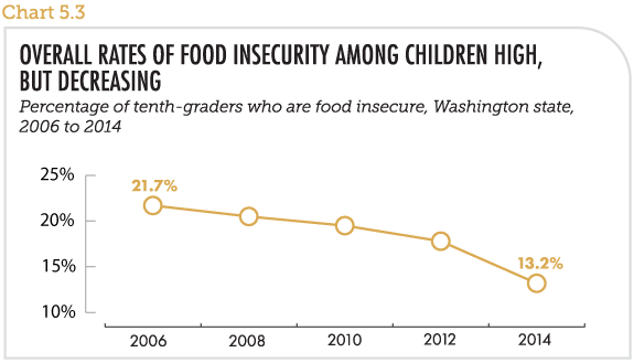 Overall rates of food insecurity among children high, but decreasing