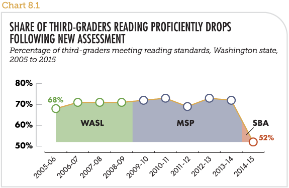 Share of third-graders reading proficiently drops following new assessment