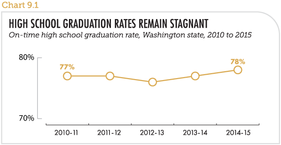 High school graduation rates remain stagnant