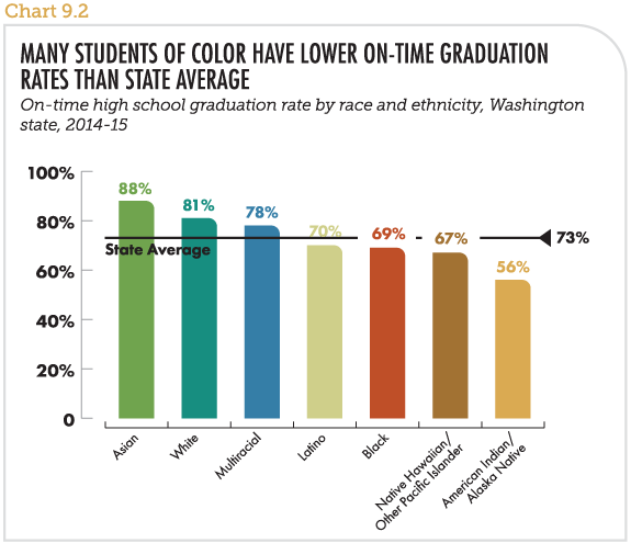 Many students of color have lower on-time graduation rates than state average